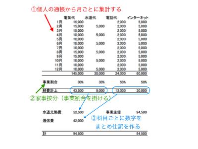 個人事業主の確定申告:個人の通帳から経費をまとめる方法