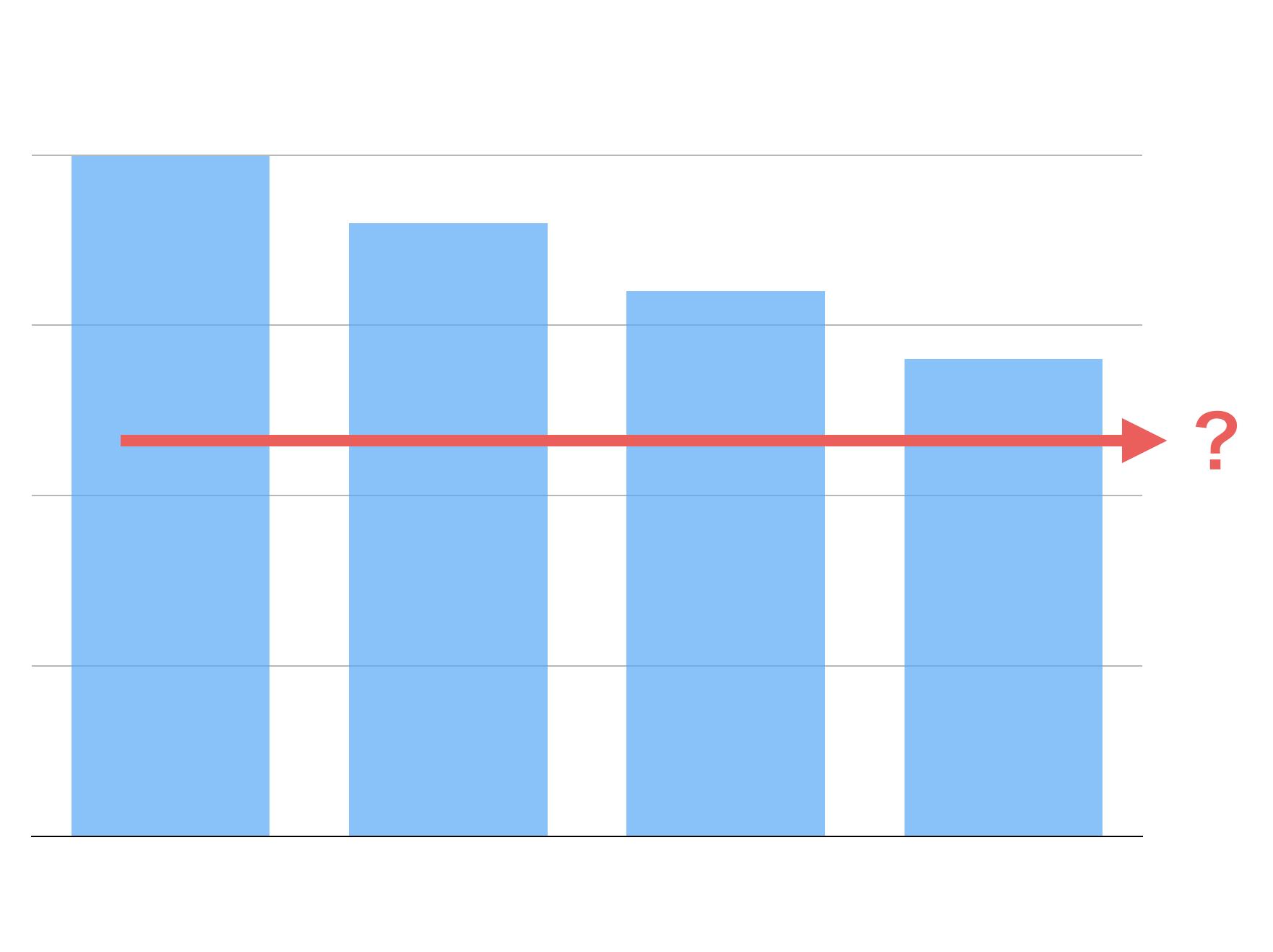 借入金の返済:いくら減ったかといつ無くなるか