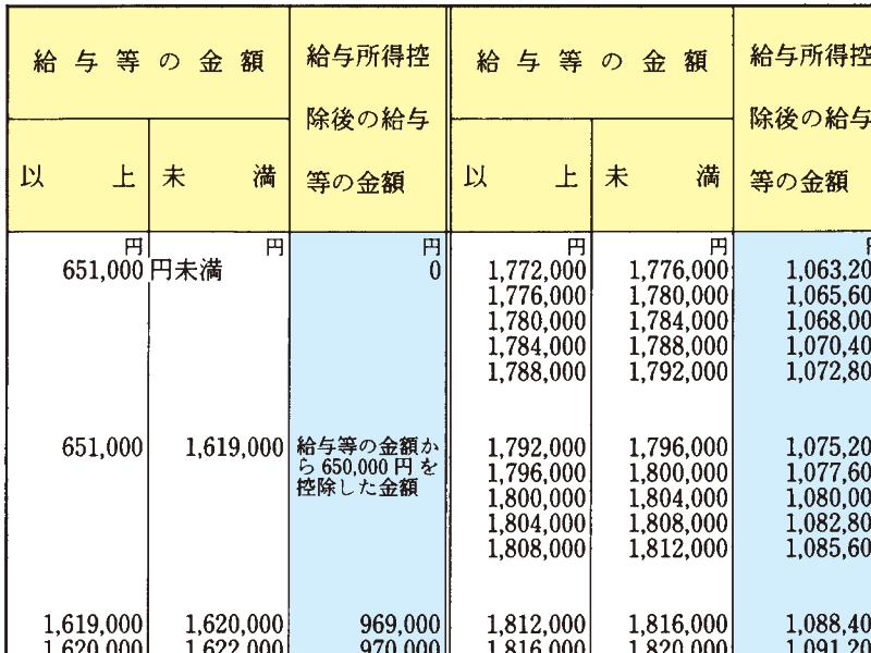 給与所得控除後の金額:年収660万円未満の場合は別表をみておく必要あり