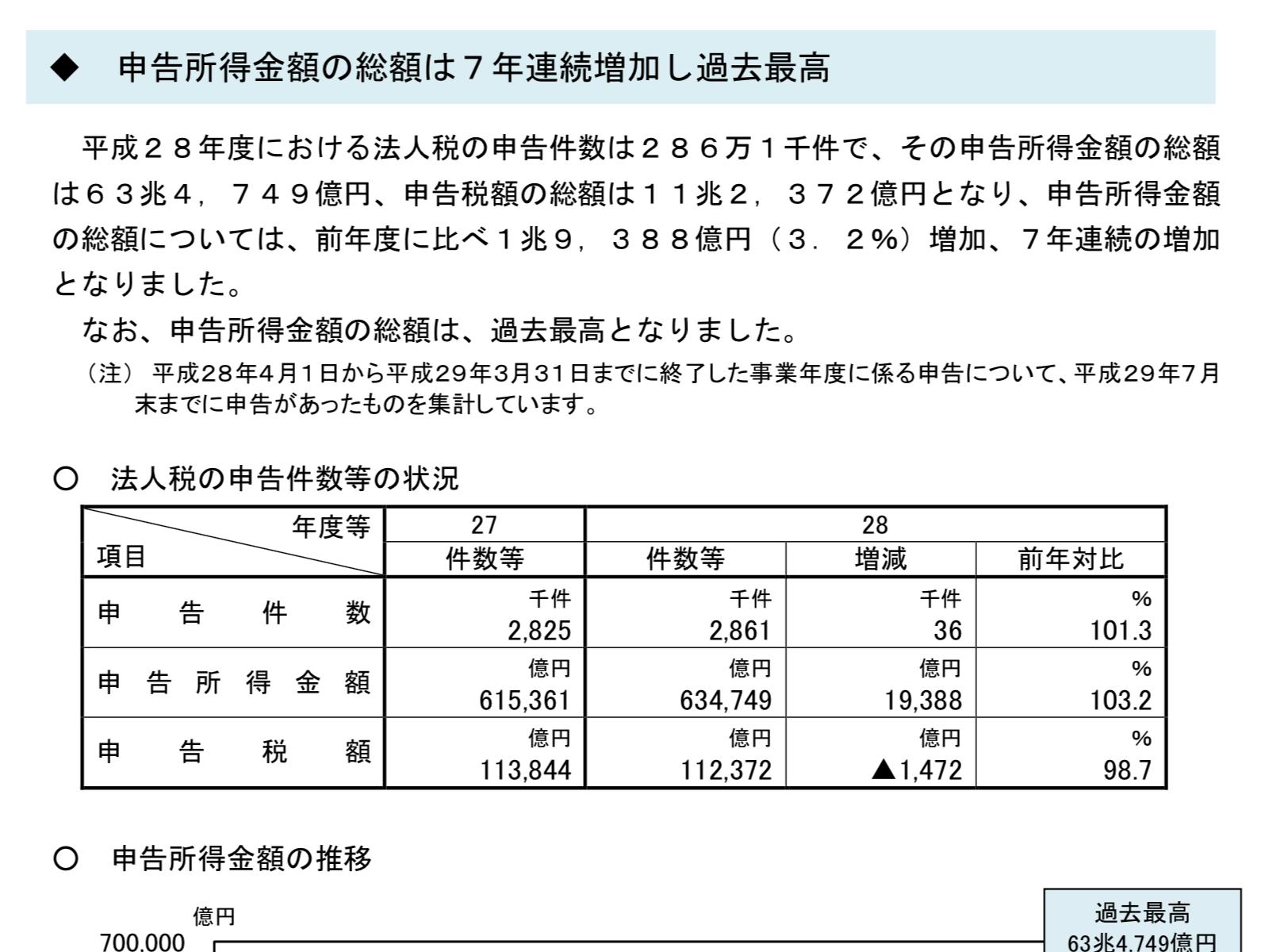 2016(平成28)年度法人税の申告事績:だったら黒字出さなきゃ?