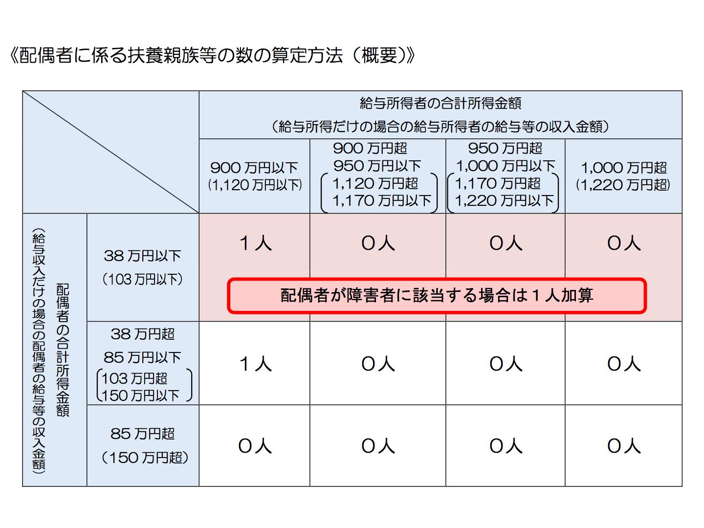 2018(平成30)年1月からの源泉徴収:扶養親族等の数の算定方法