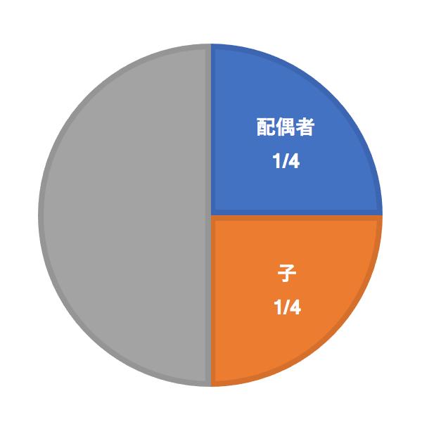 法定相続分と遺留分:円グラフで整理してみた