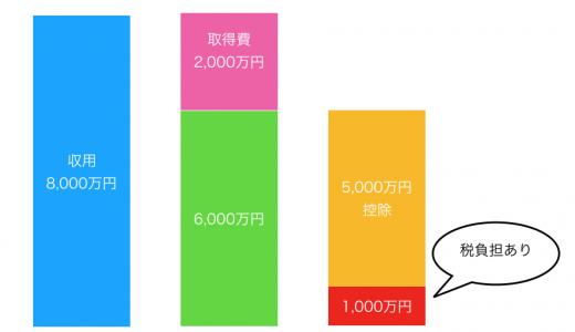 買換特例か5,000万円控除か:収用があった場合の特例の使い方