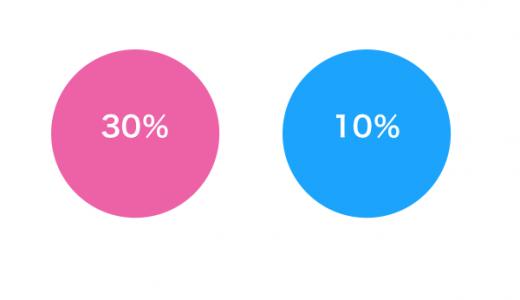 30%の粗利率と10%の粗利率:あなたならどちらを取りますか?